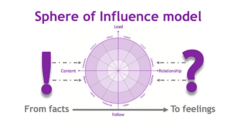 Sphere if Influence Model illustration